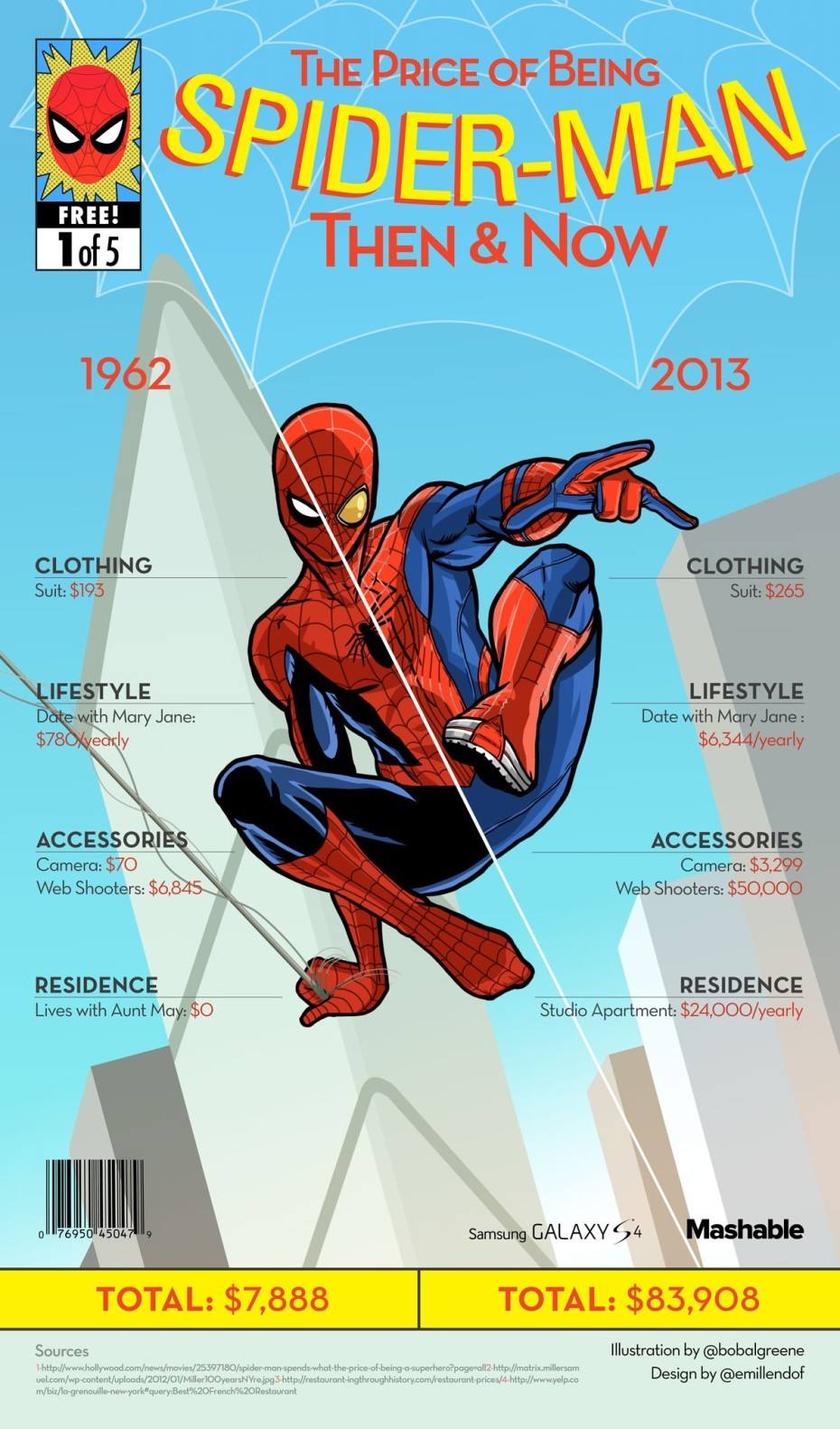 How-much-Does-it-cost-being-spiderman-930x1582